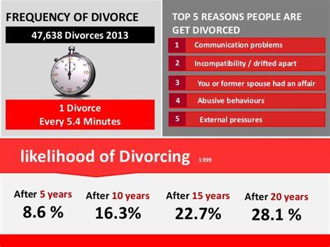7 Reasons To Get A Divorce by Divorce In Australia By Aussie Divorce