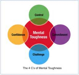 mental toughness and non cognitive skills in learning