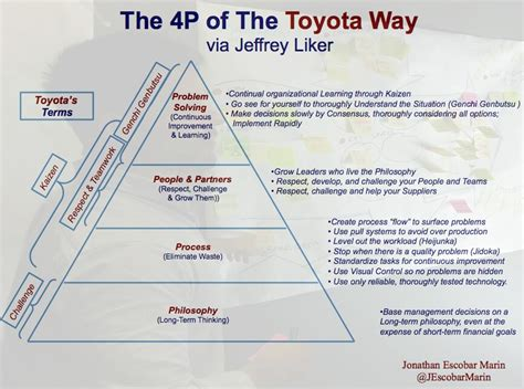 Toyota Improvement Process The 4p Of The Toyota Way Lean Management En What