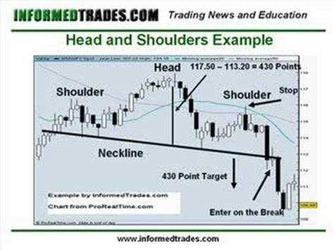 head and shoulders pattern 7 things you need to know 10 how to trade the head and shoulders pattern part 2