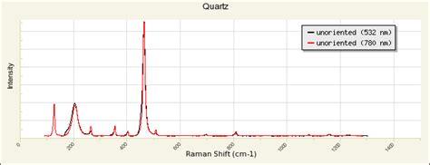 x ray diffraction pattern of quartz quartz r100134 rruff database raman x ray infrared
