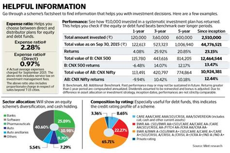 jp fund performance things to look for in a fund factsheet livemint