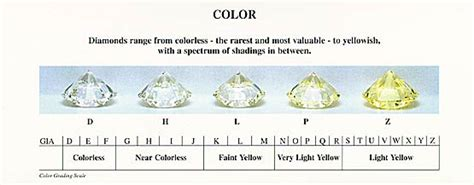 clarity and color chart inspiring color clarity 9 color and