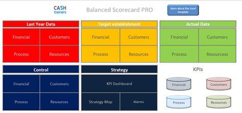 Balanced scorecard excel template free