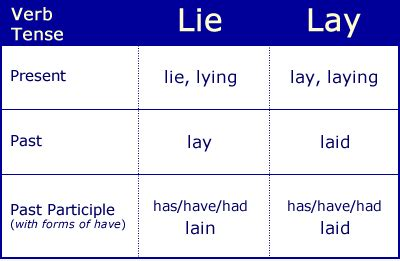 Past Participle Of Lie To Recline by What Is The Difference Between Lay And Lie Medellin Buzz