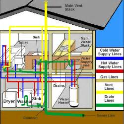 home design diagram plumbing in manufactured homes mobile manufactured