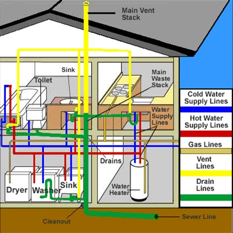 house plumbing plumbing in manufactured homes mobile manufactured