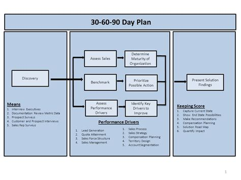 30 day performance improvement plan template performance plan how to put together a monitoring