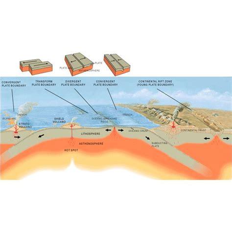 Investigating Seafloors And Oceans 1 simple floor diagram