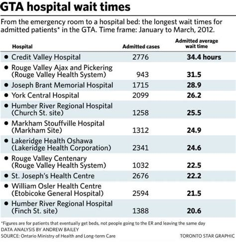 emergency room wait times ontario er patients waiting for hospital beds