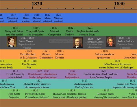 united states timeline map american history timeline search engine at search