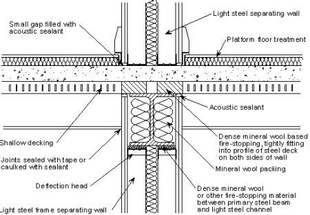 fixing the open office floor plan clarkpowell audio floor systems steelconstruction info