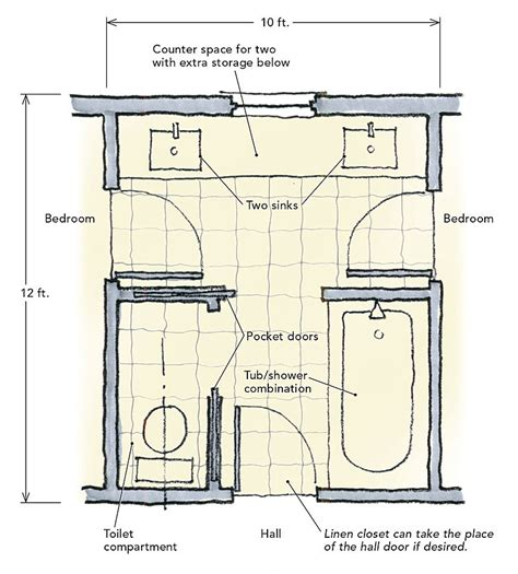 jack and jill bathroom layout jack and jill bathrooms fine homebuilding