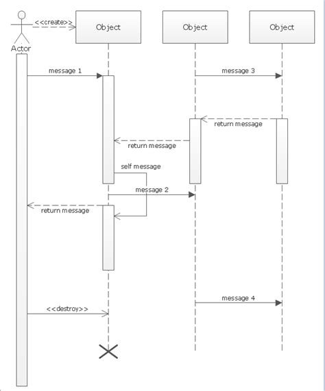 draw uml sequence diagram uml sequence diagram diagramming software for designing