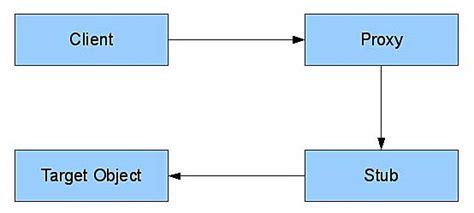 proxy pattern simple java exle java reference guide proxy pattern informit
