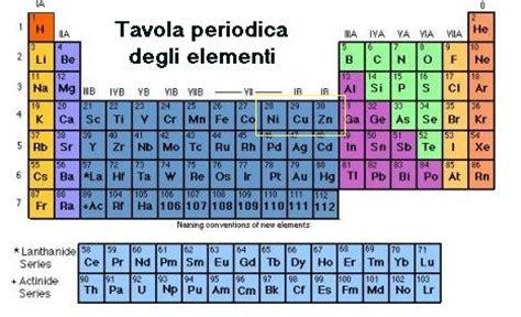 dove si trovano i metalli nella tavola periodica fusione fredda di andrea e sergio focardi il