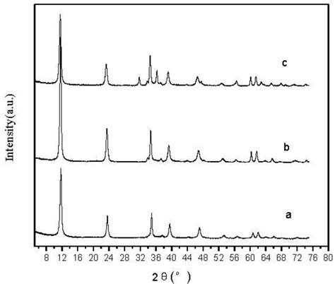 xrd pattern of pvc ijms free full text the effect of zn al hydrotalcites