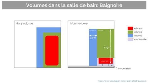 Baignoire Volume by Les Nouveaux Volumes Dans La Salle De Bain A5 Nf C 15 100
