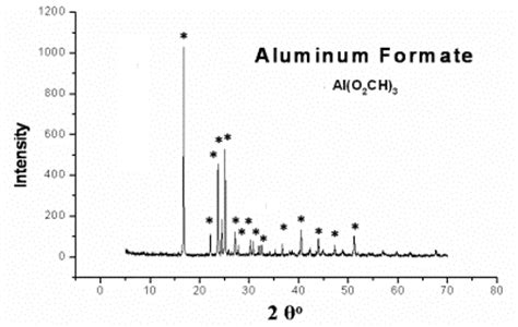 xrd pattern of aluminium oxide aluminium oxide aluminium oxide xrd