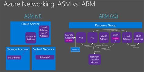 azure automation using the arm model an in depth guide to automation with azure resource manager books how to change subnet and network for azure