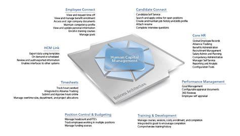 Top Mba Hcm by Epicor Human Capital Management Epicor Mena