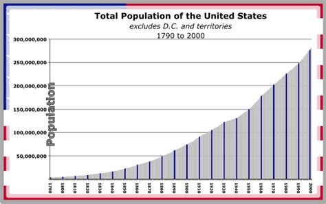 What Is Population Ceiling by Image Gallery Historical Us