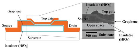 electron transistor graphene fujitsu develops technology for low temperature service direct formation of graphene