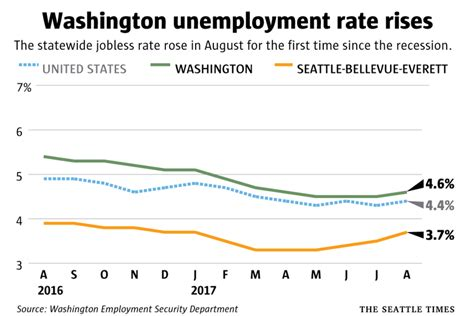 Seattle Mba Unemployment Rate by State S Unemployment Rate Rises For Time Since
