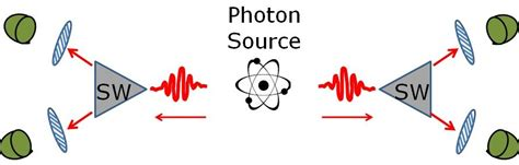 quantum entanglement faster than light the reasons quantum entanglement doesn t allow faster