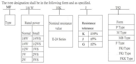 e96 resistor sizes 1 4w metal 100k resistor 1 electronic resistors