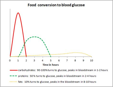 fasting glucose high fasting levels gestational diabetes uk