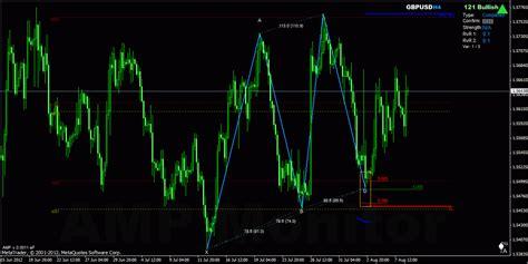 zup v93 indicator harmonic price pattern recognition forex harmonic trading korharmonics versus amp indicator