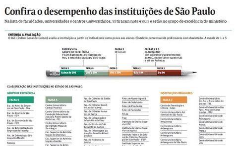 Mini Mba Ranking by Fiap No Grupo De Excel 202 Ncia Do Mec Fiap