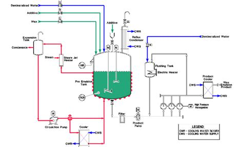layout for the production of emulsions nimbits tutorials