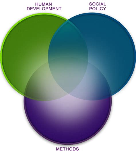 www venn diagram three topic venn diagram search results calendar 2015