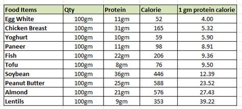 protein 60 grams 150 grams of protein diet singtodayyx