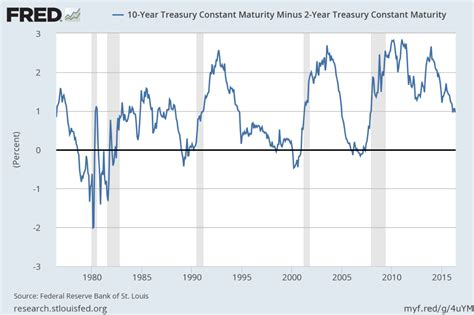 yield diagram is the u s yield curve a sell signal for stocks