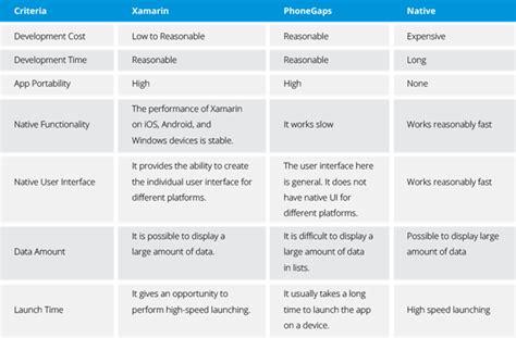 mobile development platforms top 10 benefits of using xamarin for app development