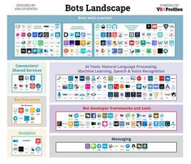 Connected Cars Landscape Introducing The Bots Landscape 170 Companies 4 Billion