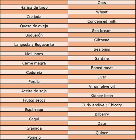vocabulario ingles cocina la comida en ingl 233 s vocabulario b 225 sico y avanzado