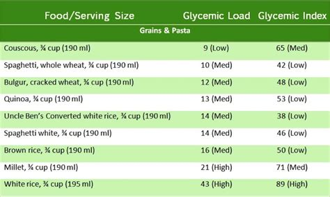 whole grains glycemic index glycemic index 101 187 eat right