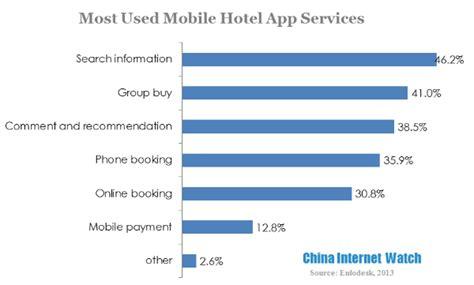 Durchschnittliche Kosten Einfamilienhaus by Travelers Mobile App Search Behavior In 2013