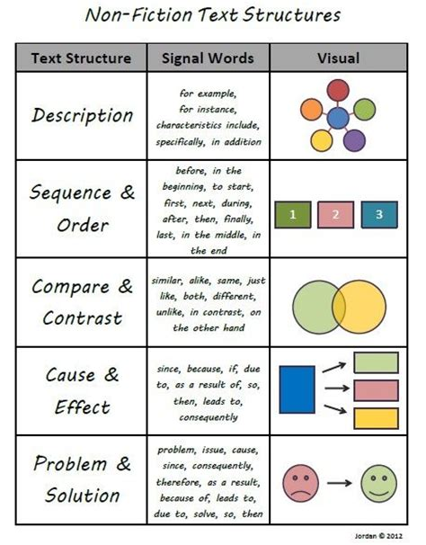 essay structure with related text 17 best images about reading on pinterest graphic