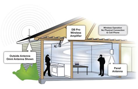 improve radio reception inside a building search