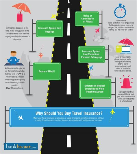 buy motor insurance india travel insurance compare travel insurance policies
