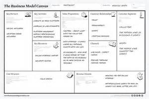 Business Plan Model Template What To Do If A Big Solid Business Plan Is Not An Option