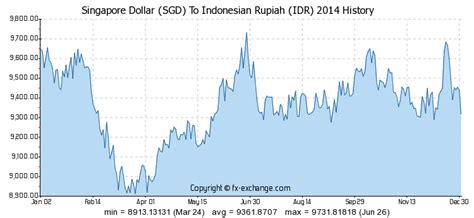 currency converter idr to sgd singapore dollar sgd to indonesian rupiah idr history