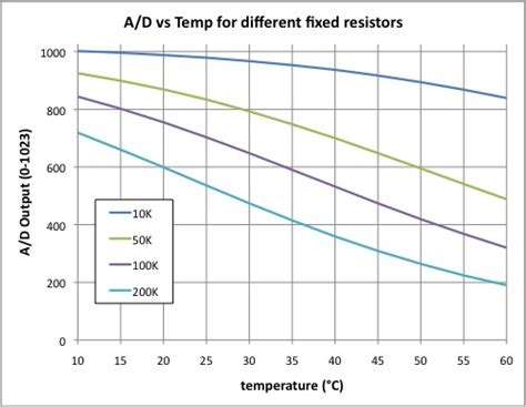 state a difference between a fixed resistor and a variable resistor thermistor value using the steinhart hart equation vs alpha value