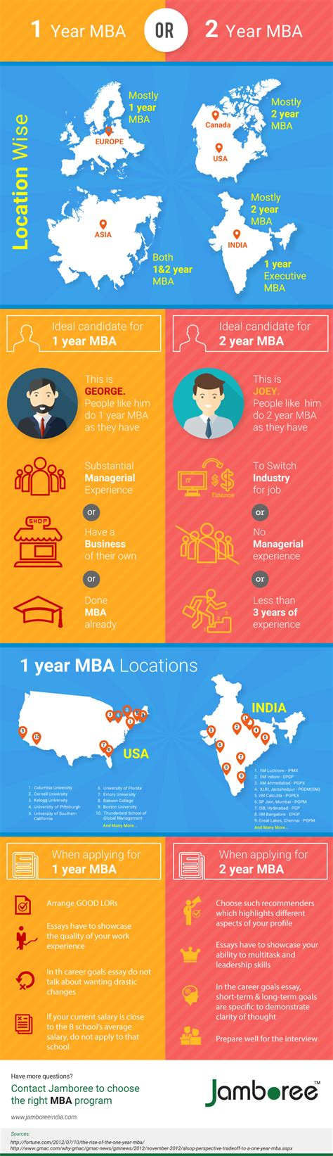 One Year Mba Programs Abroad by 1 Year Vs 2 Year Mba Jamboree India