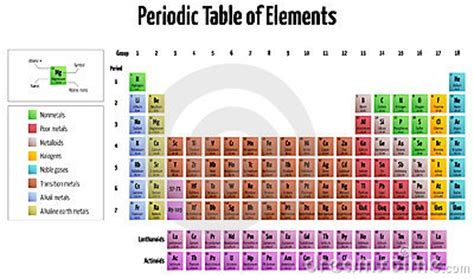 cu tavola periodica periodic table of elements royalty free stock photos